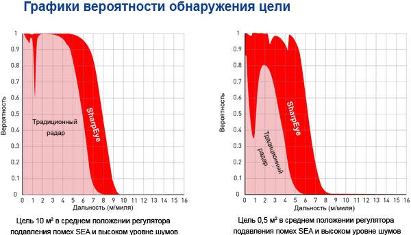График вероятности обнаружения цели